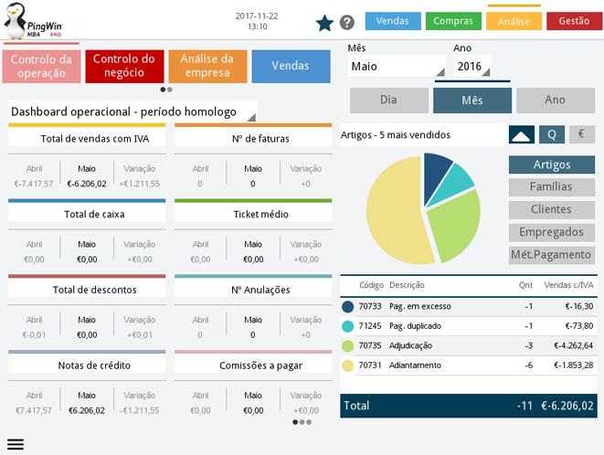 pingwin-mba-ecra-analise-dasboard-operacional